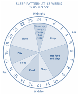 Elishing Good Sleep Habits An Age By Guide